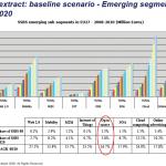 baseline scenario – emerging segments 2008:2020