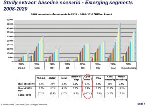 baseline scenario - emerging segments 2008:2020