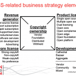 oss-related business strategy elements (451 Group)