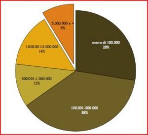 Revenues Distribution