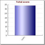 XWiki Total Score